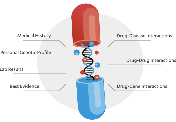 DNA in a pill capsule labelled with factors used to make medication lists