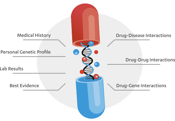 DNA strand in a pill capsule labelled with factors that affect medication lists