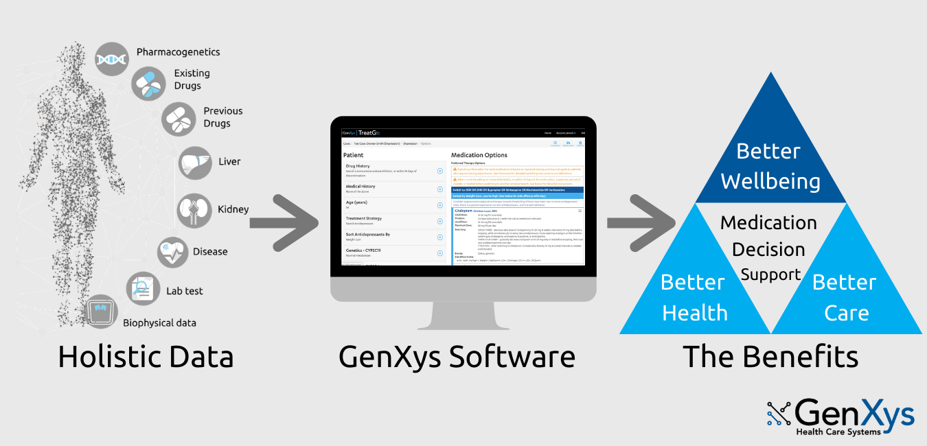 Hollistic Data to GenXys Software to The Benefits